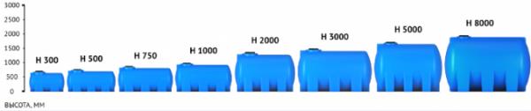 Емкость H 5000 с крышкой с дыхательным клапаном синий в обрешетке