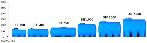 Емкость ЭВГ H 500 с крышкой с дыхательным клапаном синий