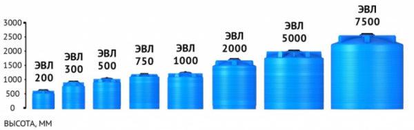 Емкость ЭВЛ 2000 с крышкой с дыхательным клапаном синий