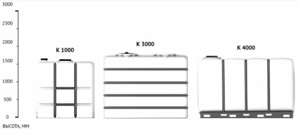 Емкость K 1000 с крышкой с дыхательным клапаном белый в обрешетке