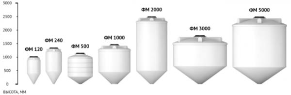Емкость ФМ 2000 с крышкой с дыхательным клапаном белый