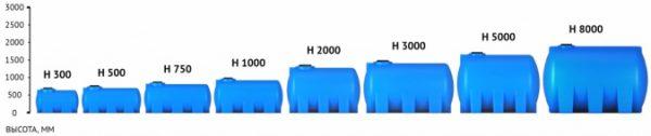 Емкость H 3000 с крышкой с дыхательным клапаном черный