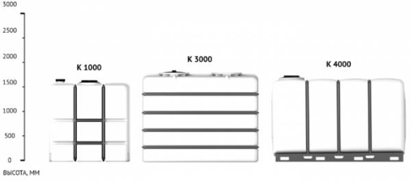 Емкость K 4000 с крышкой с дыхательным клапаном без поддона белый