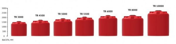 Емкость КАС 5000 TR с откидной крышкой красный