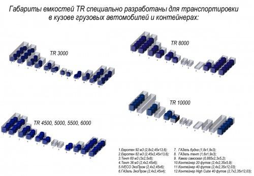 Емкость TR 4500 с откидной крышкой синий