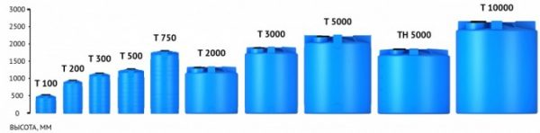 Емкость T 2000 с крышкой с дыхательным клапаном синий