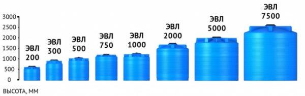 Емкость TR 3000 синий