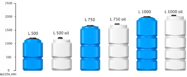 Емкость L 1000 oil белый (для топлива)